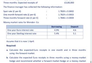 Money Market Cover- Forex