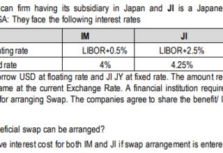 Interest rate Swap